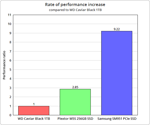 RateOfPerformanceIncreaseChart